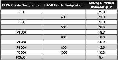 The Following Chart Gives A Comparison Of These Two Standards For Some Typical Grades Used In Paint And Body Industry